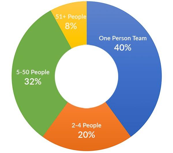 iOS developer team size chart