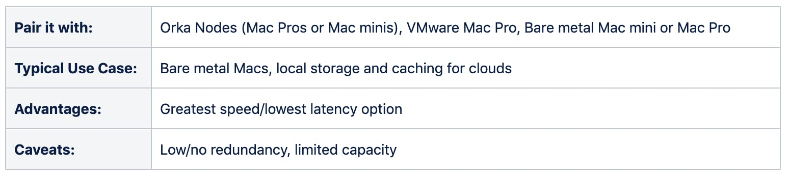 Pair it with: Orka Nodes (Mac Pros or Mac minis), VMware Mac Pro, Bare metal mac mini or Mac Pro. Typical use case: Bare metal Mas, local storage and caching for clouds. Advantages: Greatest speed / lowest latency option, Caveats: low / no redundancy, limited capacity