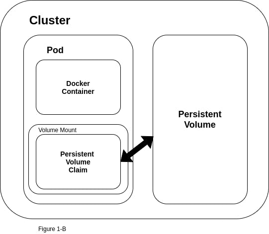 Kubernetes diagram_persistent volume exists as an independent unit of storage at the cluster level