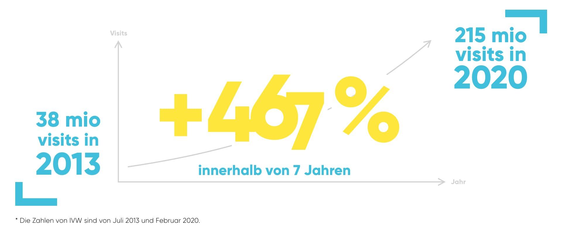 Eine Grafik, die die Zunahme der Besuche des Online-Angebots von kicker zeigt (+467%).