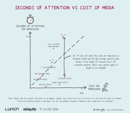 Lumen: The Cost Of Attention Across Media