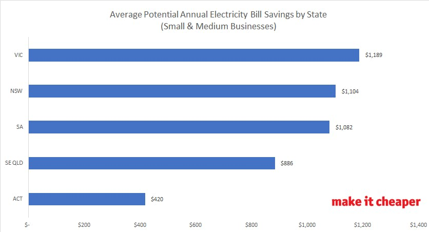electricity bill savings by state