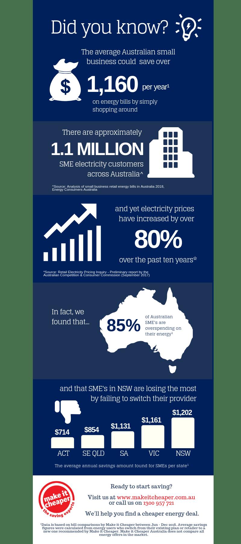 infographic: small business energy savings