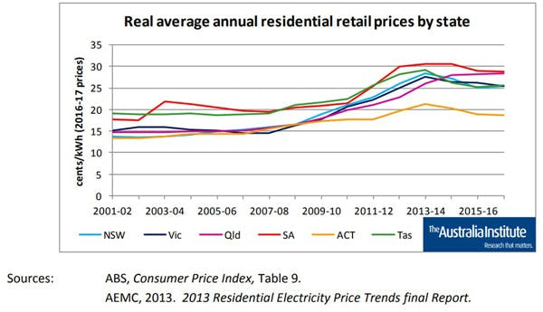 Real average annual residential