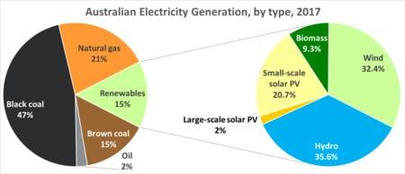 Australian electricity generation