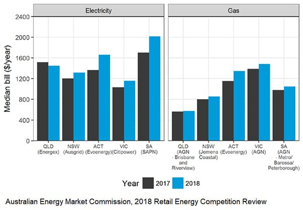 New south wales electricity gas costs