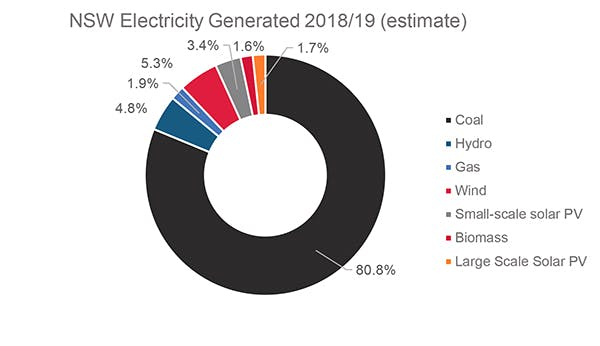 sources of electricity: compare amongst NSW