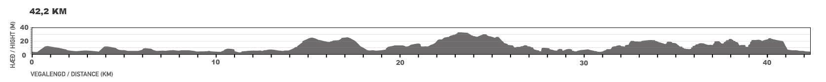 Elevation map of the marathon course.