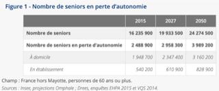 Nombre de personnes en perte d'autonomie INSEE