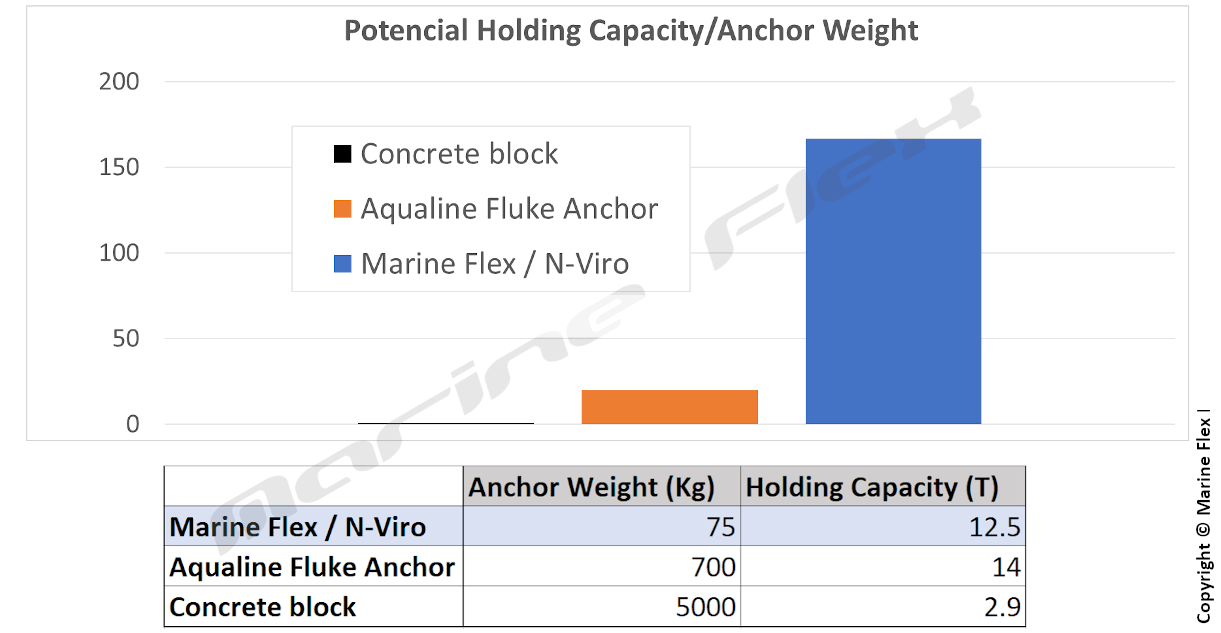 Screw anchor installation efficiency