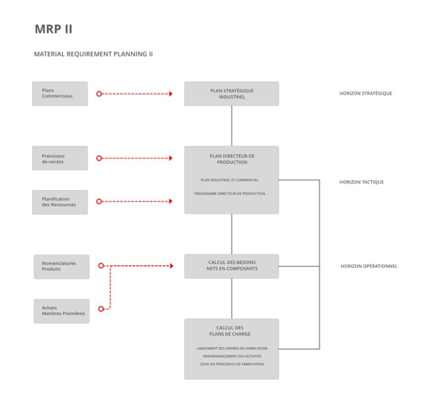 Material Resource Planning II