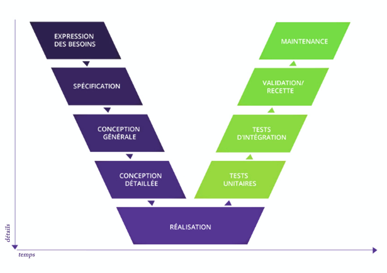 Logiciel de planification Planilog - Cycle en V