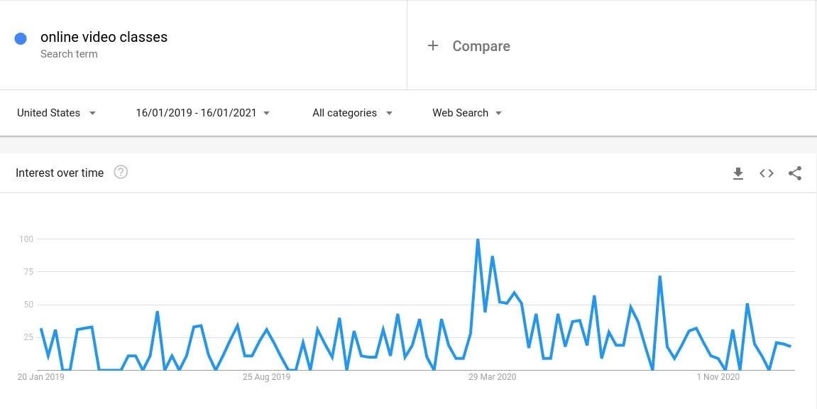 image of Google Trends results for online video classes