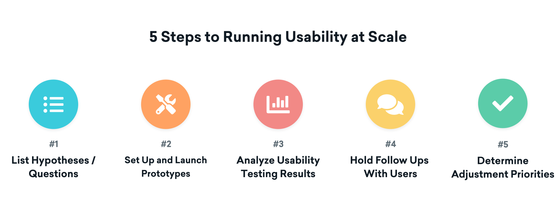 Usability testing process at Braze