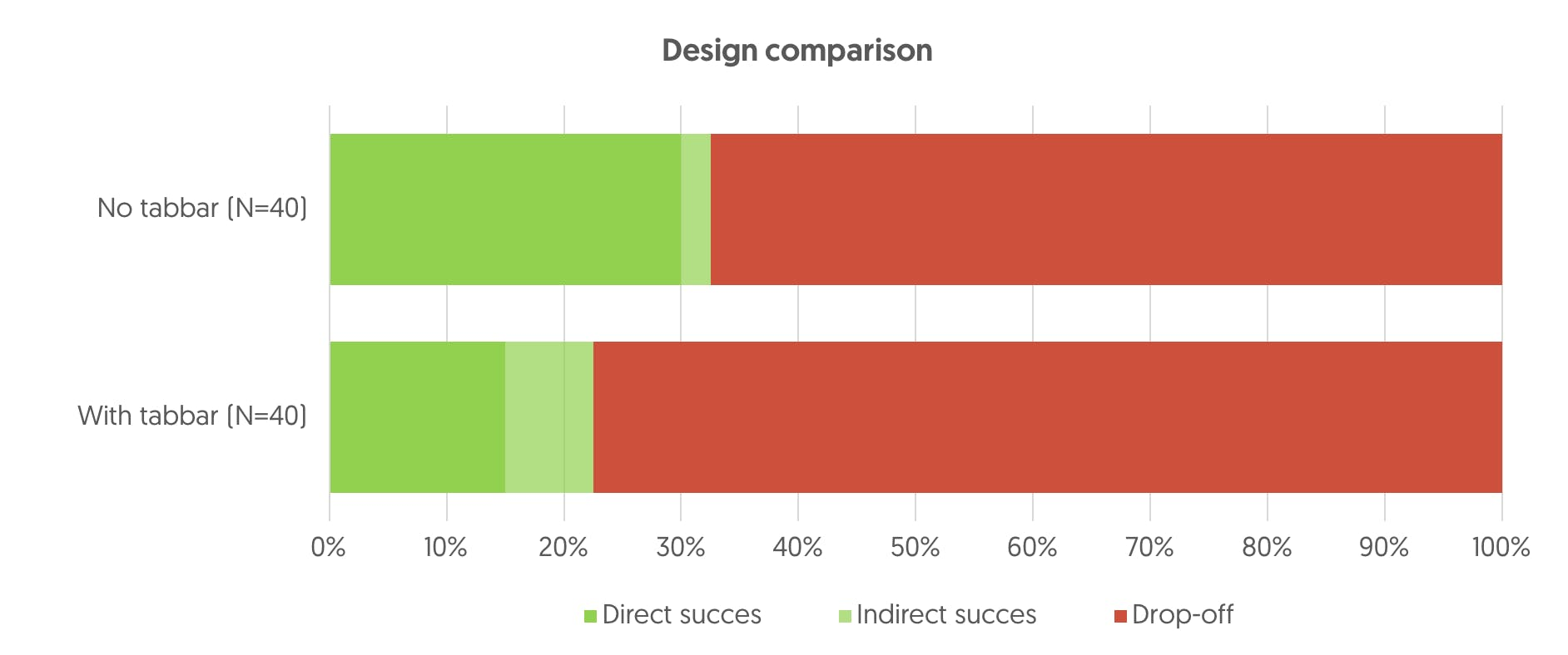 Design comparison results