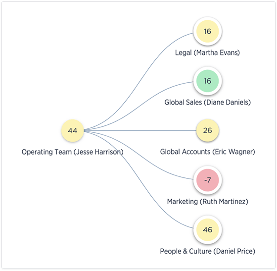 ORG HIERARCHY MANAGEMENT