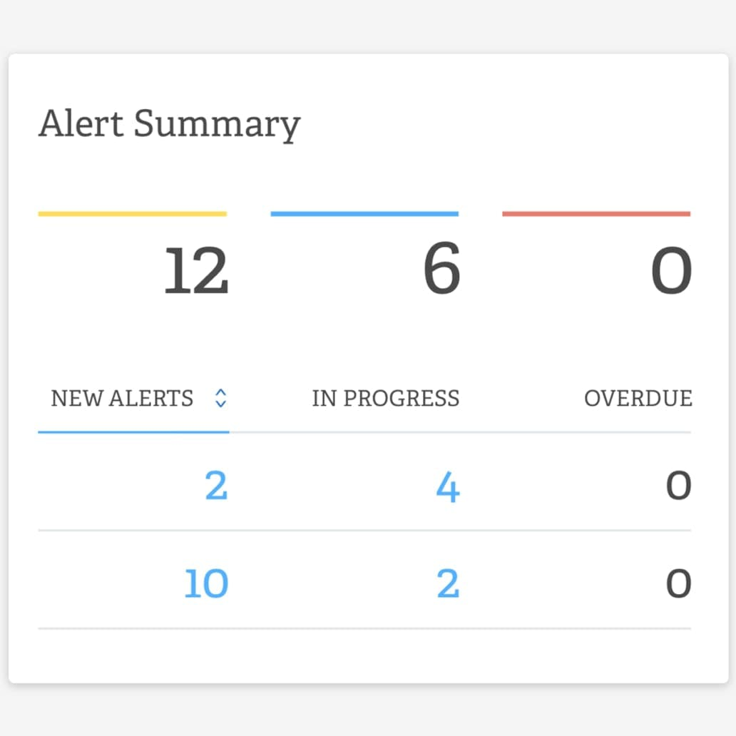 Flexible Reporting and Alerts