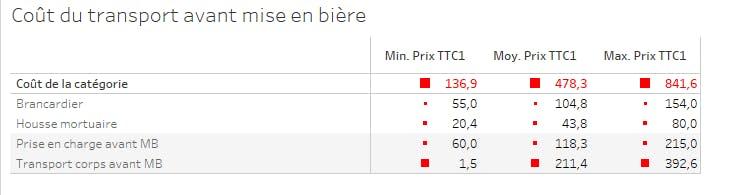 Coût du transport avant la mise en bière en France en 2020