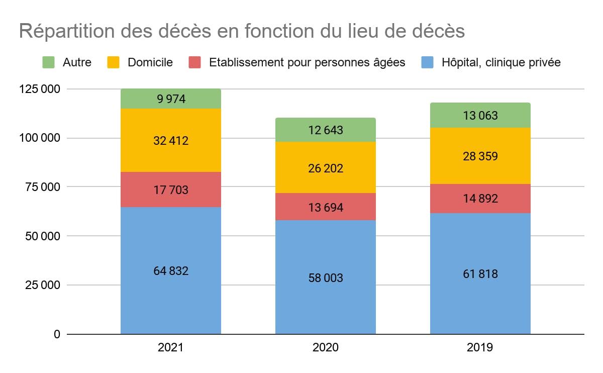 Répartition des décès en fonction du lieu de décès mars 2021
