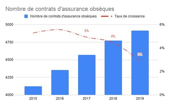 nombre de contrats d'assurance obsèques souscrits en 2019