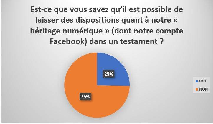 suppression compte Facebook décès