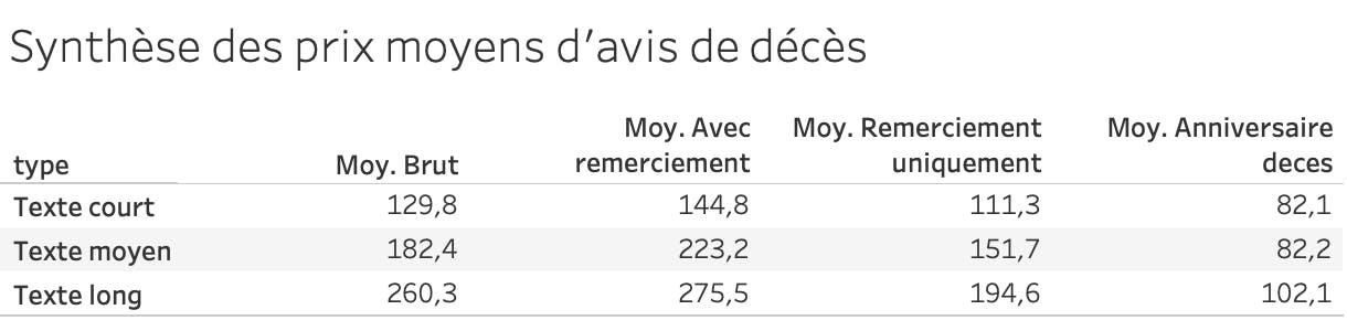 Moyenne des tarifs d'avis de décès selon la taille de l'avis et du type d'avis (avec ou sans remerciement)