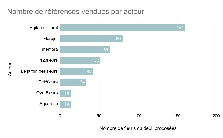 Nombre de fleurs vendues par acteur référence