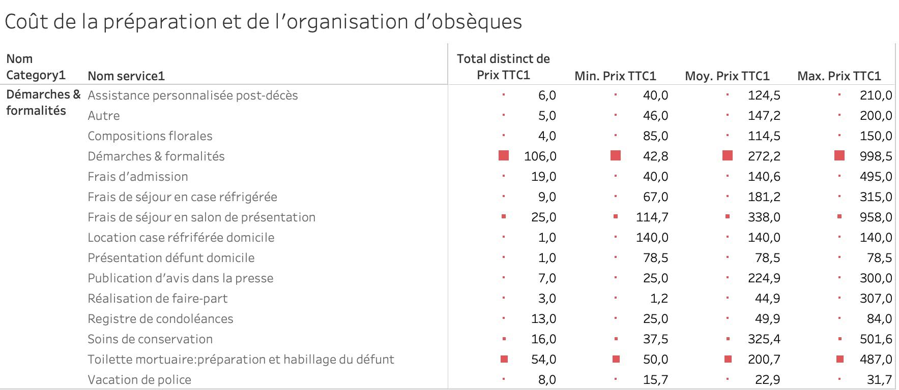 Coût des démarches en France en 2020