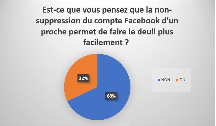 fermeture compte Facebook suite décès