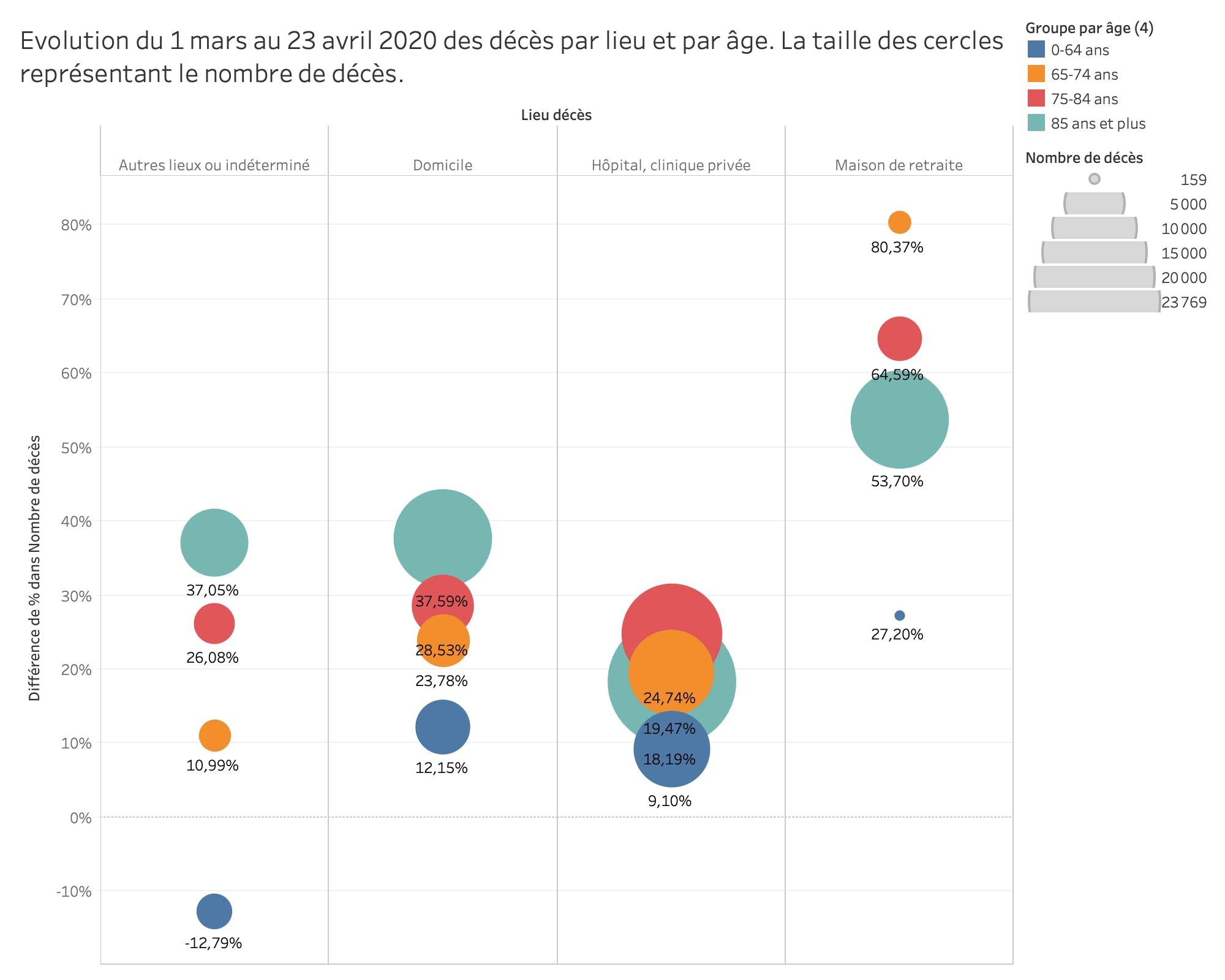 Evolution du 1 mars au 23 avril 2020 des décès par lieu et par âge. La taille des cercles représentant le nombre de décès.