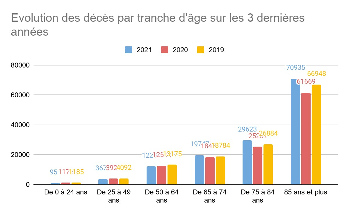 Évolution des décès par tranche d'âge 2019 2020 2021