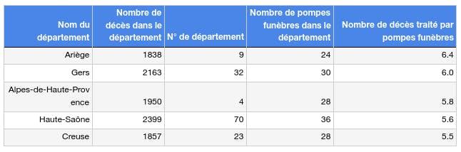 Les 5 départements les plus concurrentiels France 2020