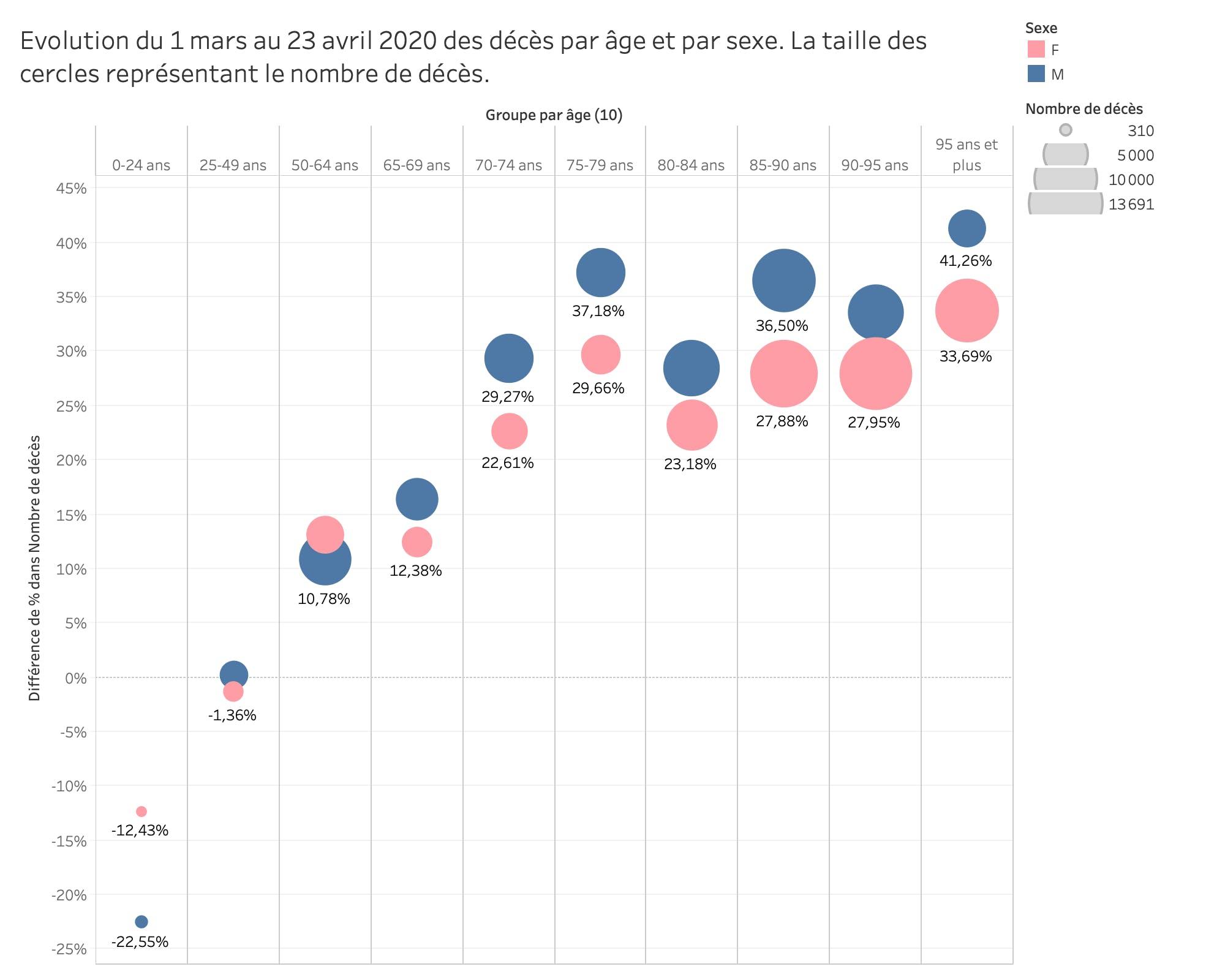 Evolution du 1 mars au 23 avril 2020 des décès par âge et par sexe. La taille des cercles représentant le nombre de décès.