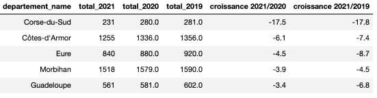 Top 10 des départements qui ont connu la plus forte baisse des décès de 2019 à 2020