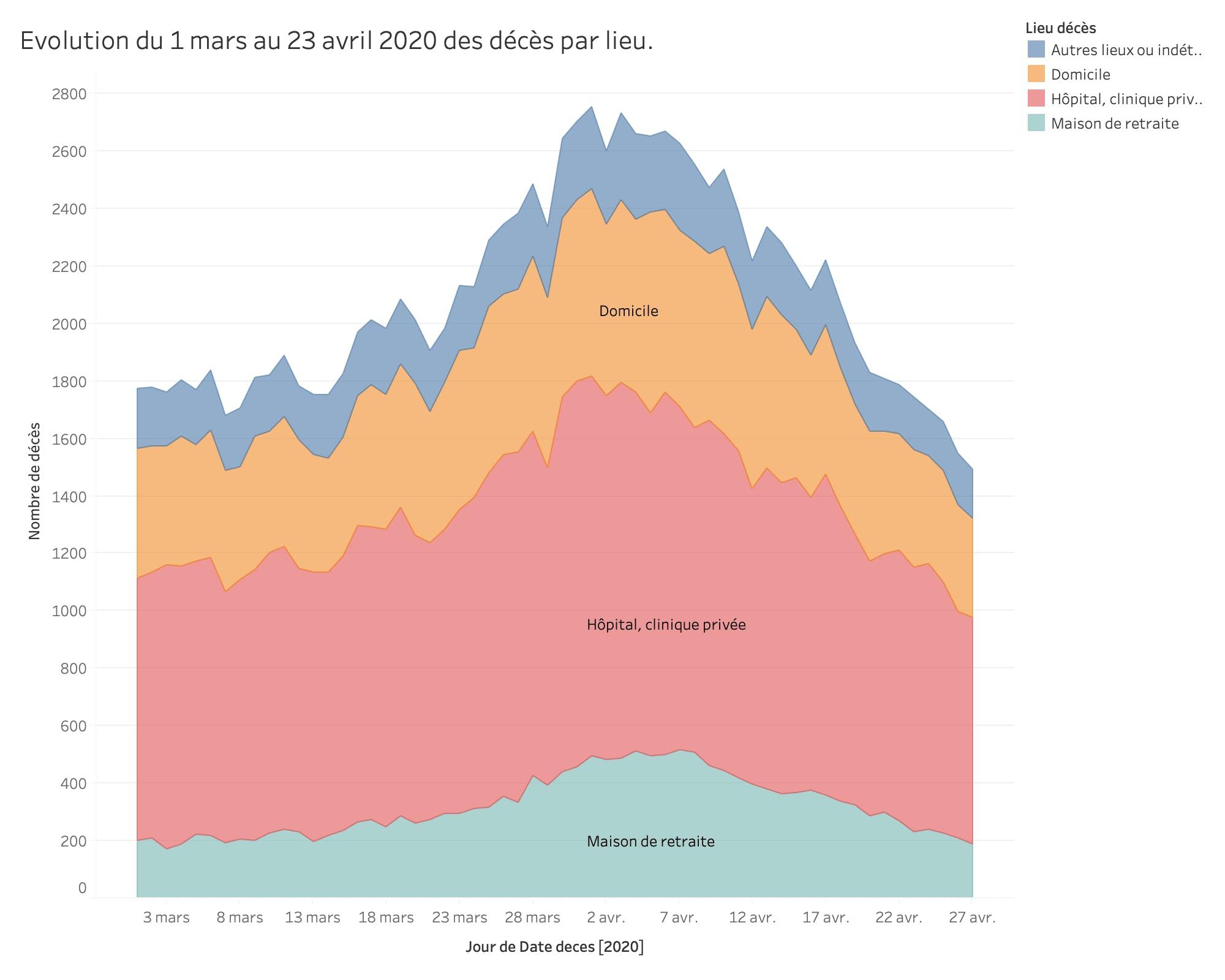 Evolution du 1 mars au 23 avril 2020 des décès par lieu.
