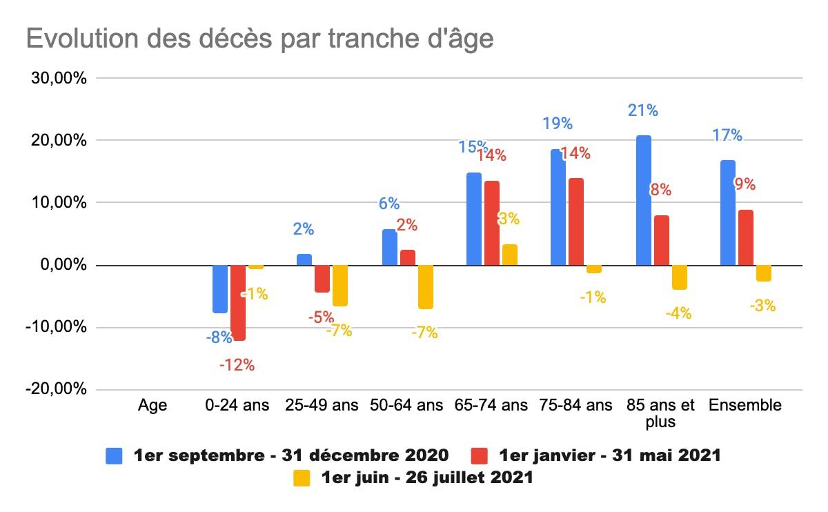 Évolutions des décès par tranche d'âges janvier juin 2021
