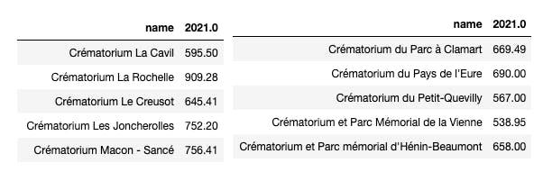 Prix des crématoriums en France