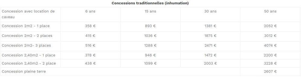 Tableau prix cimetière Dijon: 358 euros à 4074