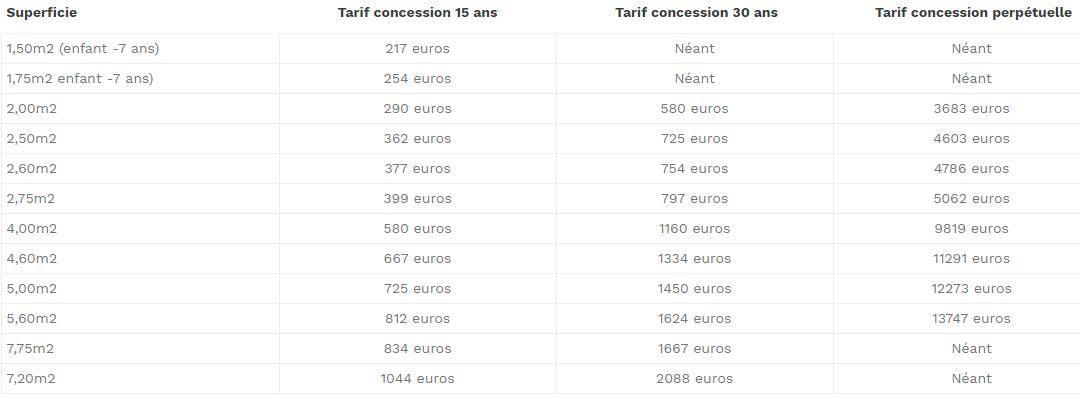 Tableau Tarif cimetière Roubaix: 217 euros à 13747 euros