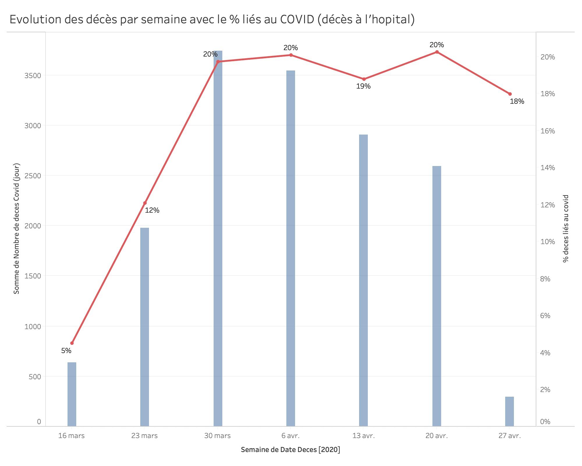 Evol deces Covid entre le 16 mars et 11 mai 2020