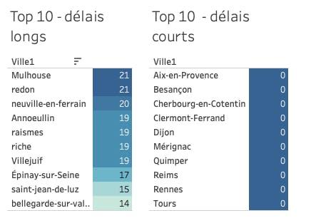 Ranking des délais de réponses - sondage mairie juin 2020