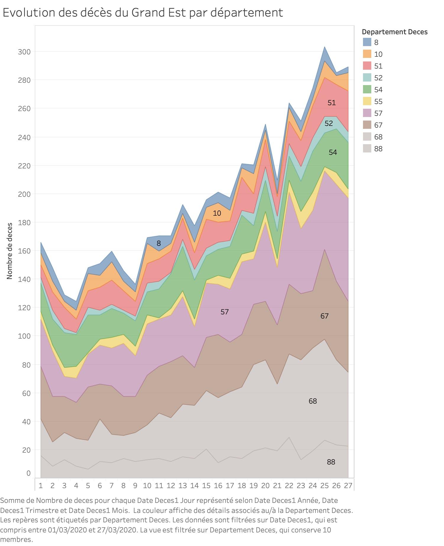 Evolution des décès dans l'Est de la France par département