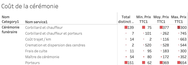 Coût de la cérémonie en France en 2020