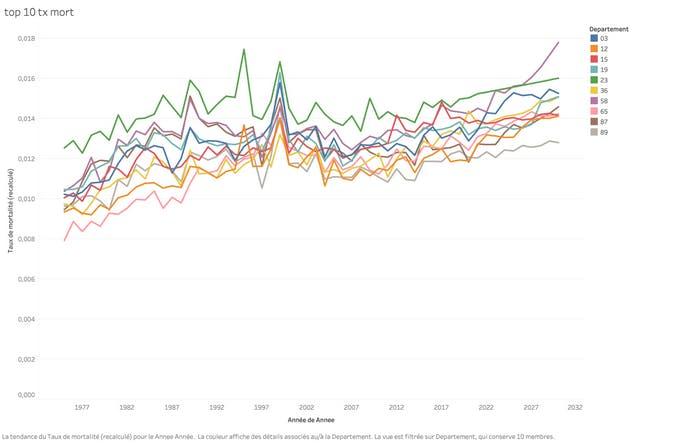 Les 10 départements français avec le taux de mortalité le plus élevé en 2030