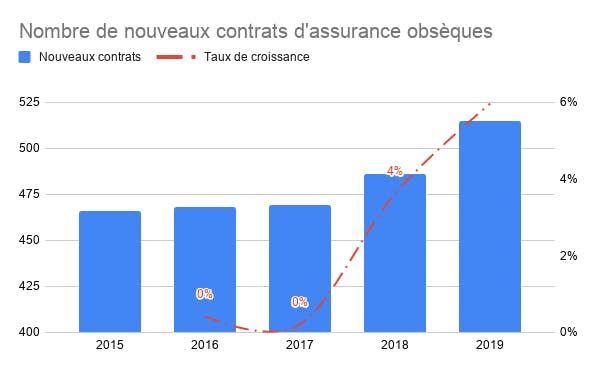 Nombre de nouveaux contrats d'assurance obsèques souscrits en 2019