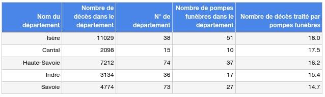 Les 5 départements les moins concurrentiels France 2020