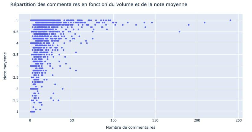 Répartition des commentaires en fonction du volume et de la note moyenne