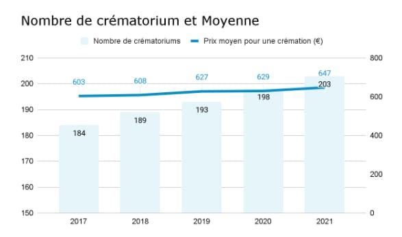 Nombre de crématorium et moyenne