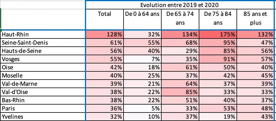 Évolution entre 2019 et 2020 des décès en fonction de la tranche d'âge