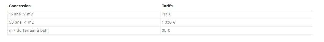 15 ans  2 m2 113 € 50 ans  4 m2 1 336 € m ² du terrain à bâtir 35 €